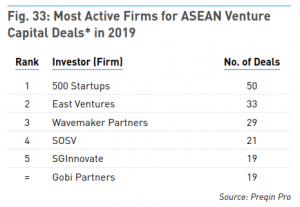 500 Startups Most Active VC in Southeast Asia